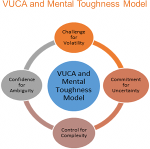 Mental Toughness and VUCA | Mental Toughness Partners